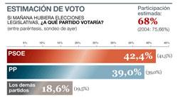 Wahlprognose elperiodicdandorra.net