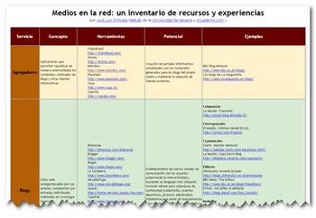 Medios en la Red - Tabellarische Übersicht von José Luis Orihuela