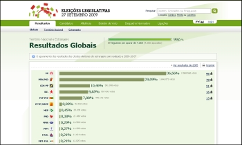 Eleições Legislativas 27 Setembro 2009