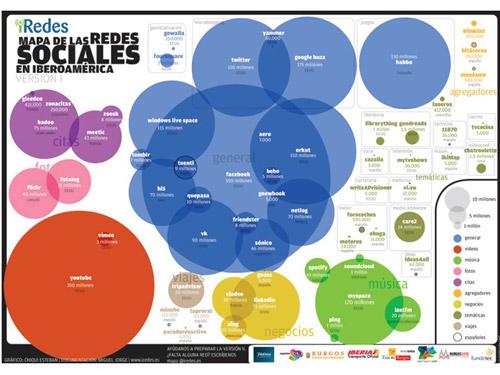 Mapa de las redes sociales en Iberoamérica - versión 1