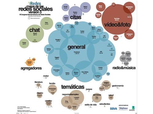 Mapa de las redes sociales - versión 3