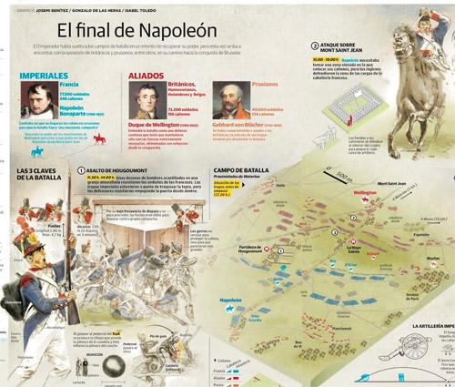 Infografik Napoleon