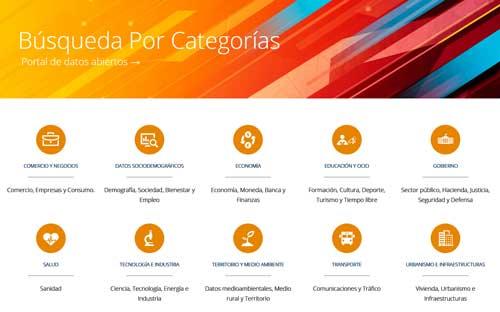 Esri – open data - por categorias