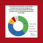Auswertung der Umfrage des FID Romanistik zu Open Access in der Romanistik