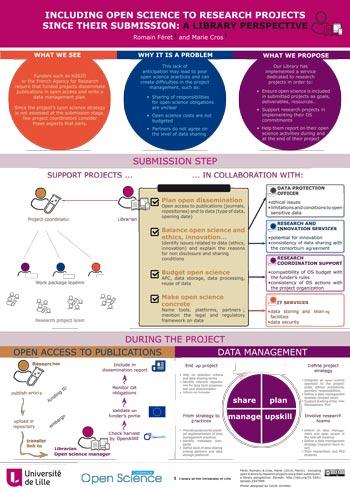 Open Science Poster der Bibliothèque de l'Université de Lille