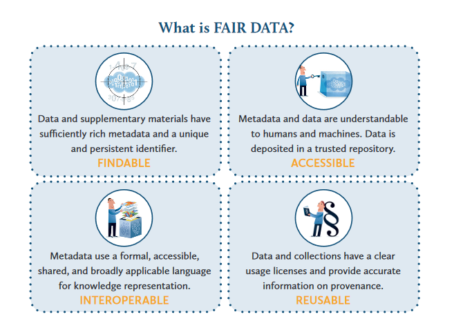 What is FAIR DATA?